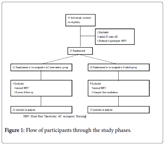 weight-loss-therapy-participants-study-phases
