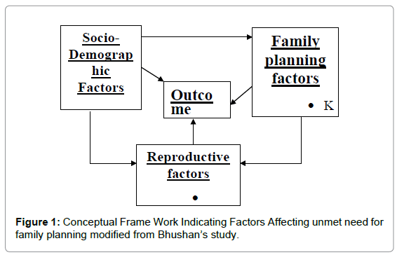 unmet need for family planning and associated factors among