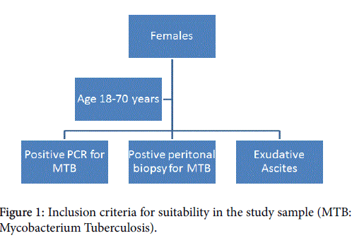 womens-health-care-Inclusion-criteria-suitability