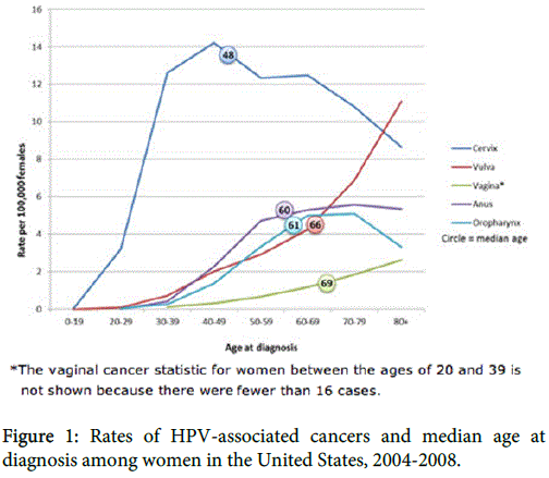 womens-health-care-Rates-HPV-associated-cancers