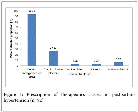 womens-health-care-therapeutics-classes