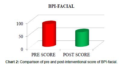 community-public-health-BPI-facial