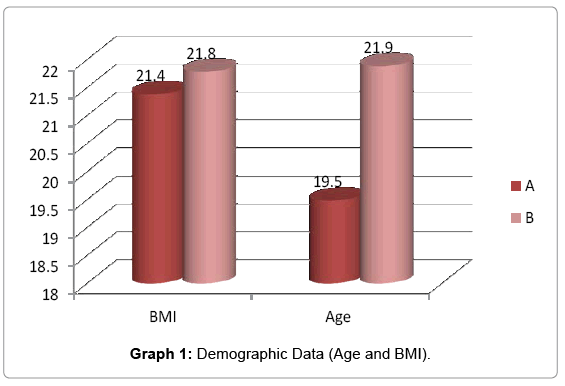 yoga-physical-therapy-Demographic-Data