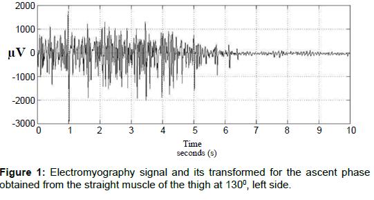 community-public-health-Electromyography-signal