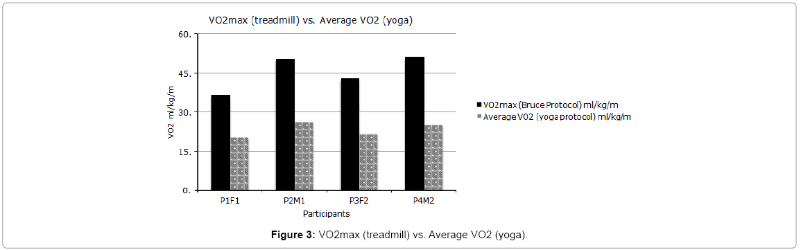 yoga-physical-therapy-VO2max