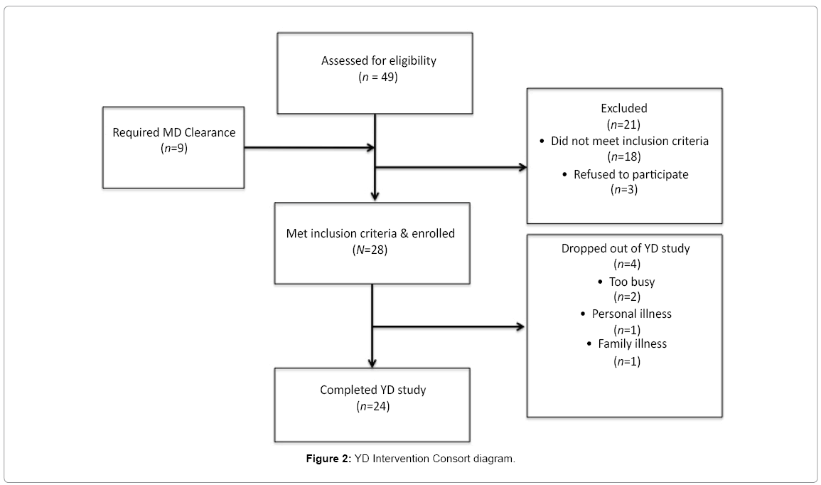 effects of computerized cognitive training The effects of computerized cognitive rehabilitation with white noise on memory and attention in elderly  gi-do kim 1, jun-cheol lee 2 and kyung-yoon kim.