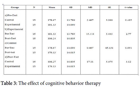 community-public-health-cognitive-behavior