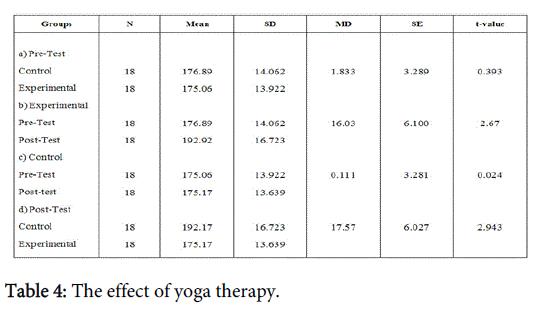 community-public-health-effect-yoga