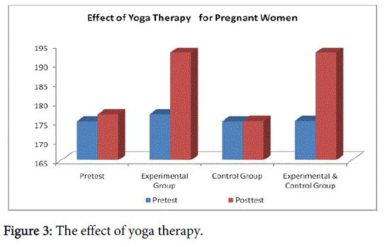 community-public-health-effect-yoga-therapy