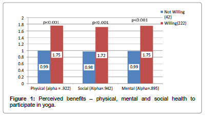yoga-physical-therapy-mental-social-health