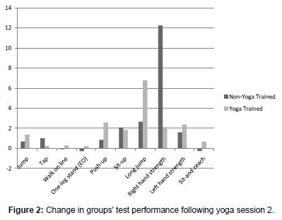 community-public-health-performance-following