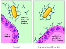 Auto- immune Disorder