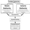 Biodiversity restoration