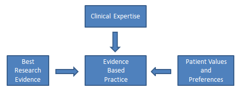 Evidence Based Research