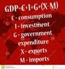 Gross Domestic Product -GDP