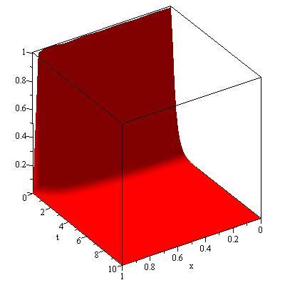 Mixed Initial-boundary Value