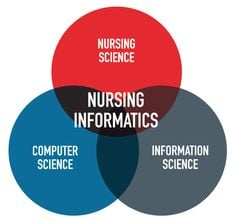 Nursing Science