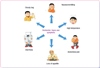 Peritoneal Dialysis Complications