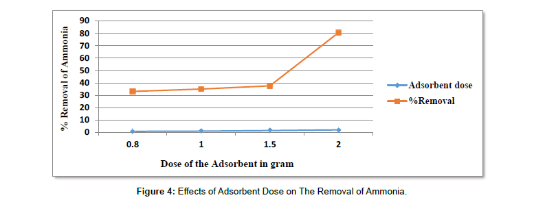 environment-pollution-Adsorbent-Dose