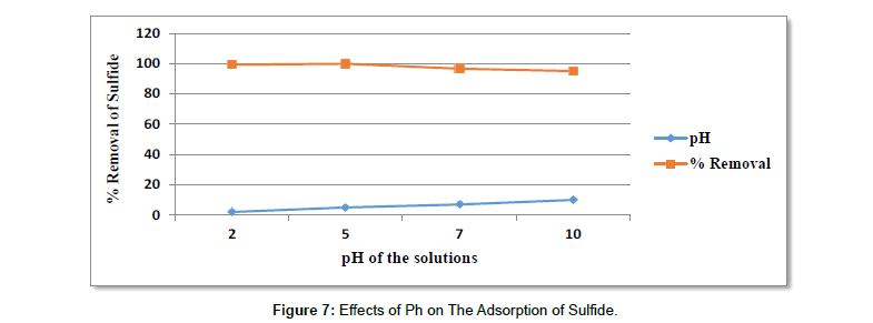 environment-pollution-Adsorbent-Sulfide
