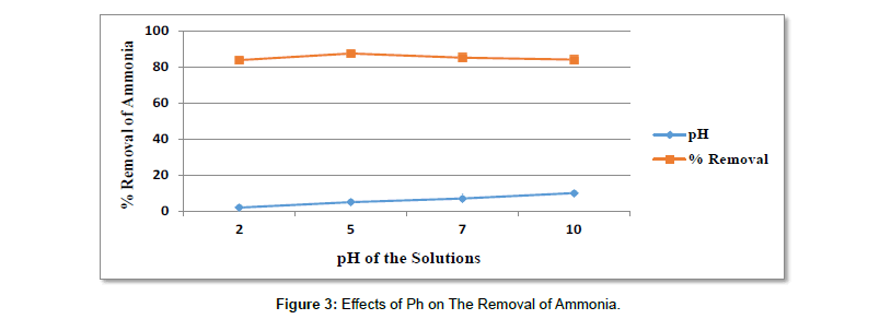 environment-pollution-Removal-Ammonia