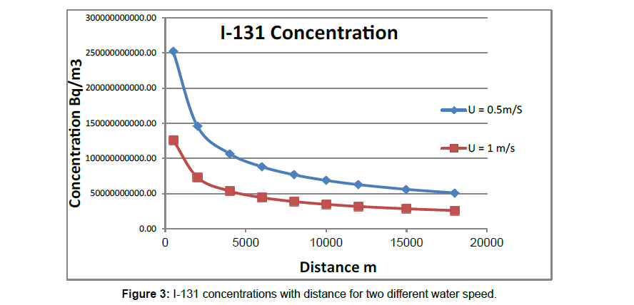 marine-science-research-water-speed