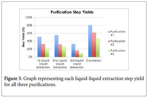 Biological-Medical-Sciences-liquid-liquid-extraction
