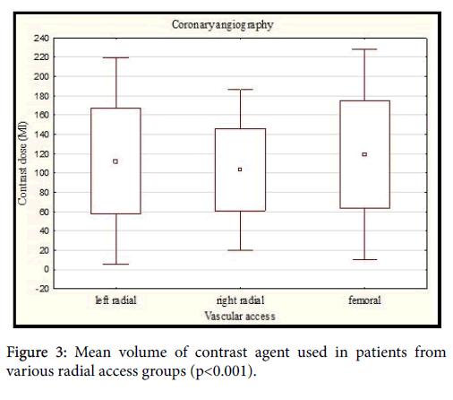 Cardiovascular-Diseases-contrast-agent
