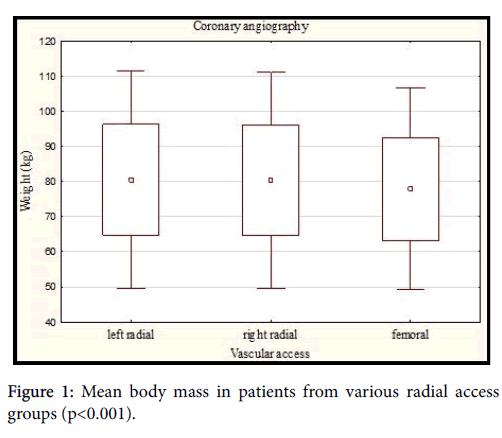 Cardiovascular-Diseases-radial-access
