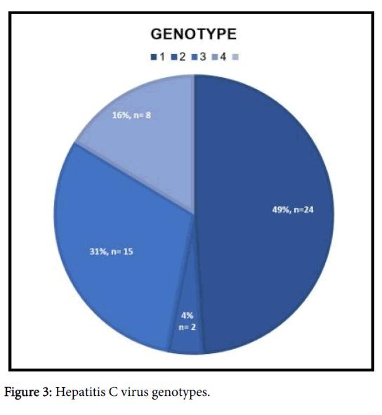 Cardiovascular-Diseases-virus-genotypes