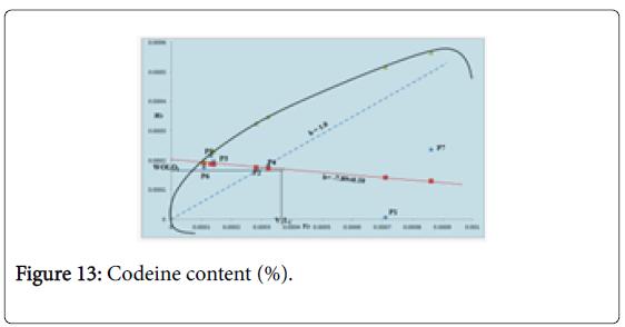Crop-Science-Codeine-content