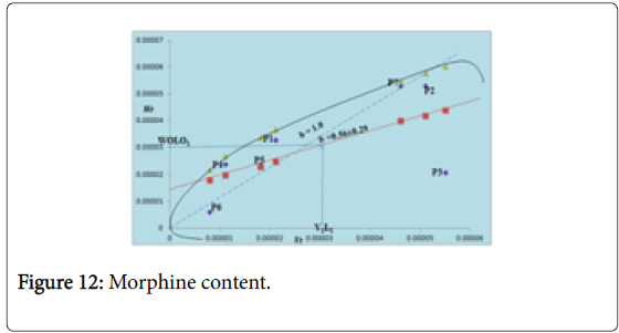 Crop-Science-Morphine-content