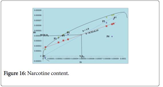 Crop-Science-Narcotine-content