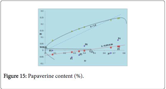 Crop-Science-Papaverine-content
