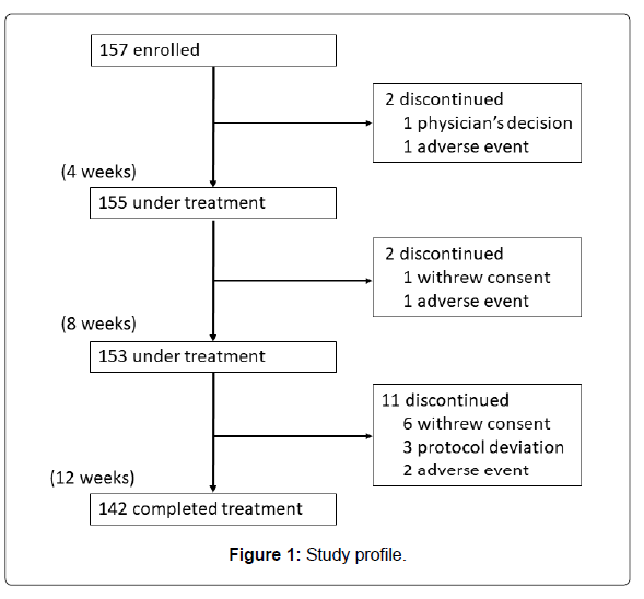 Disease-Parkinsonism-Study-profile