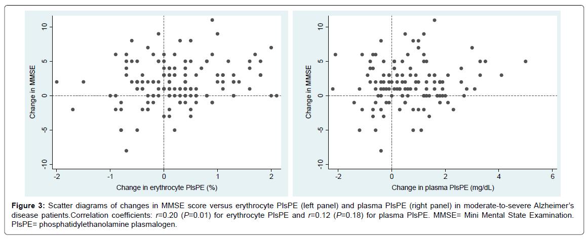 Disease-Parkinsonism-erythrocyte-PlsPE
