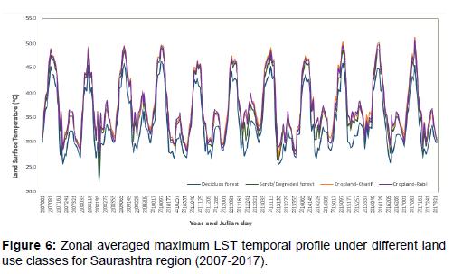 Earth-Science-temporal-profile