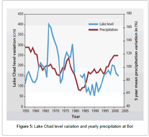 Hydrology-Current-Research-Lake-Chad