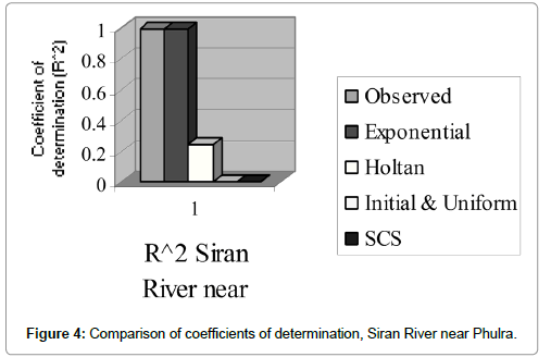 Hydrology-Current-Research-Siran-River