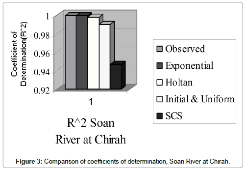 Hydrology-Current-Research-coefficients