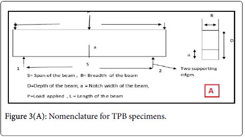 Optometry-TPB-specimens