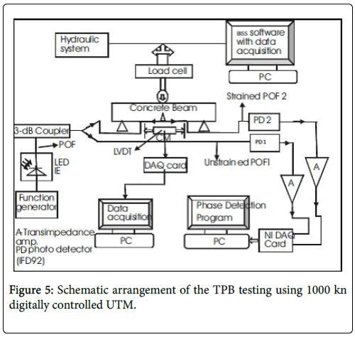 Optometry-TPB-testing