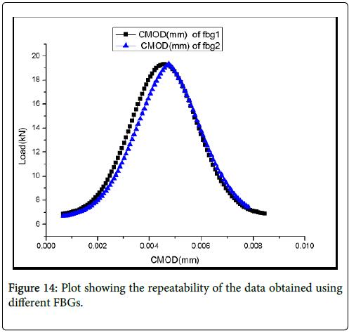 Optometry-data-wavelength
