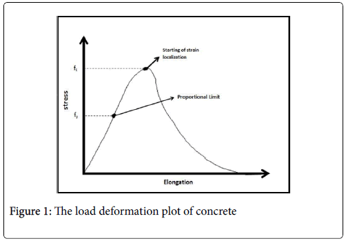Estimation of Crack Mouth Opening Displacement in Concrete