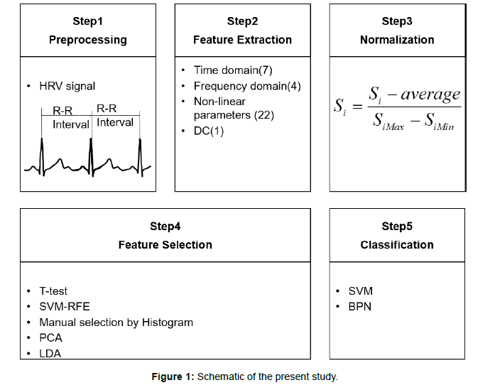 Faster Detection of Abnormal Electrocardiogram (ECG) Signals Using