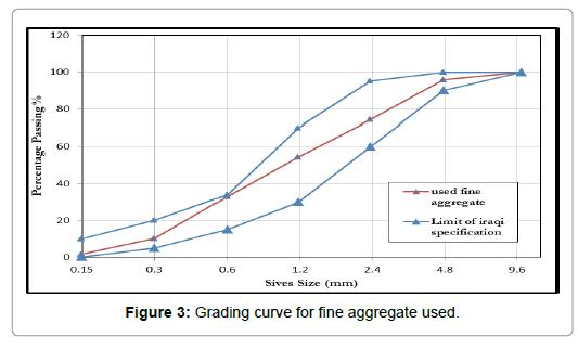 Science-Grading-curve