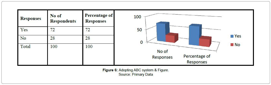 accounting-marketing-Adopting-ABC-system