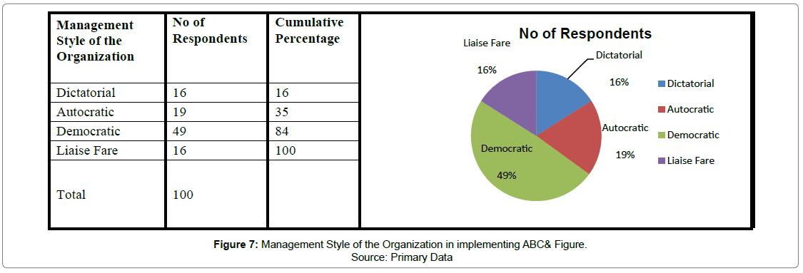 accounting-marketing-Management-Style-Organization