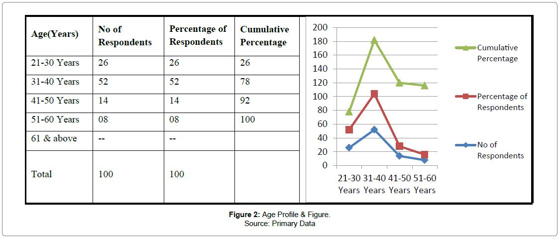 accounting-marketing-Profile-Figure