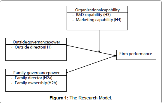 accounting-marketing-Research-Model